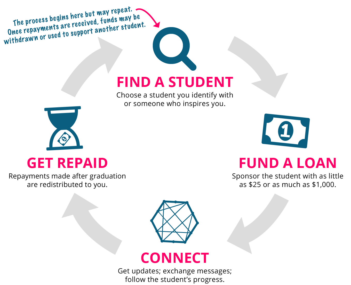 How Zomia Works: Fund a Student Loan